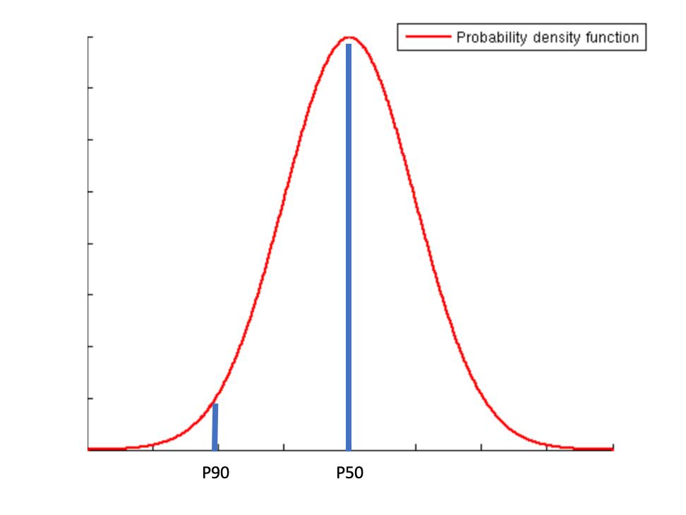 P90 AEP calculations