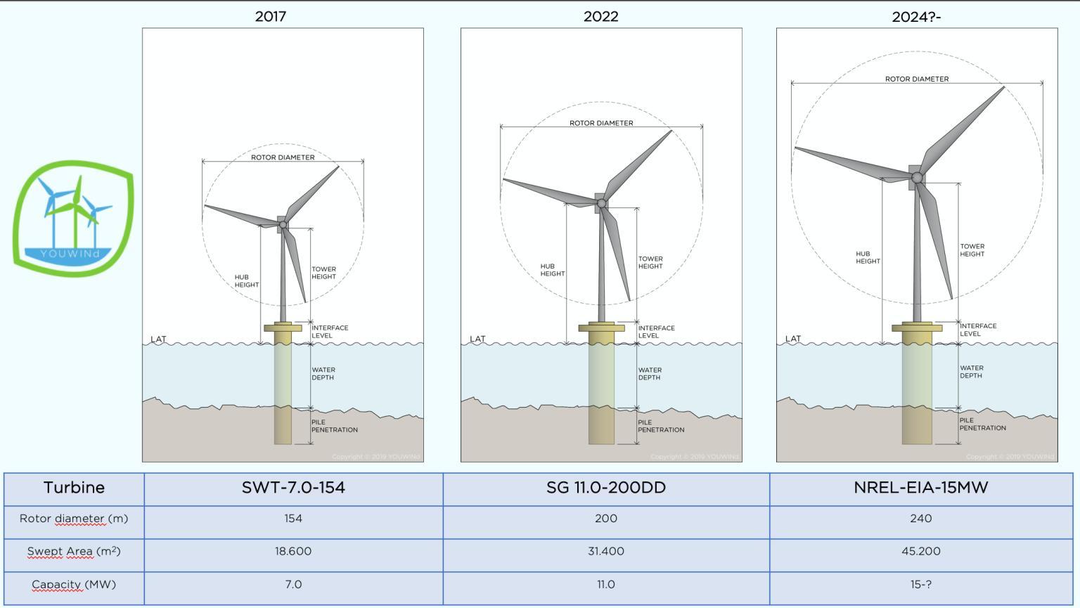 YOUWINd model turbines